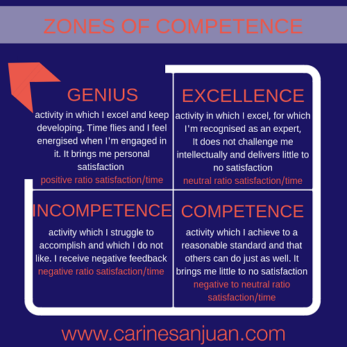 zones of competence zone of genius